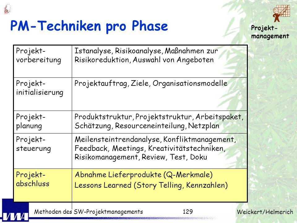 Projekt- management Weickert/Helmerich Methoden des SW-Projektmanagements128 Meetings (kurz-zielgerichtet) Agenda vorbereiten - Planung der Ergebnisse
