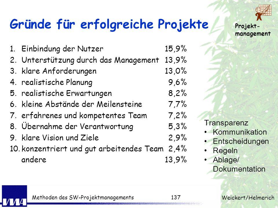 Projekt- management Weickert/Helmerich Methoden des SW-Projektmanagements136 Beurteilung des Erfolgs Haben wir das Ziel erreicht? Haben wir gut zusamm