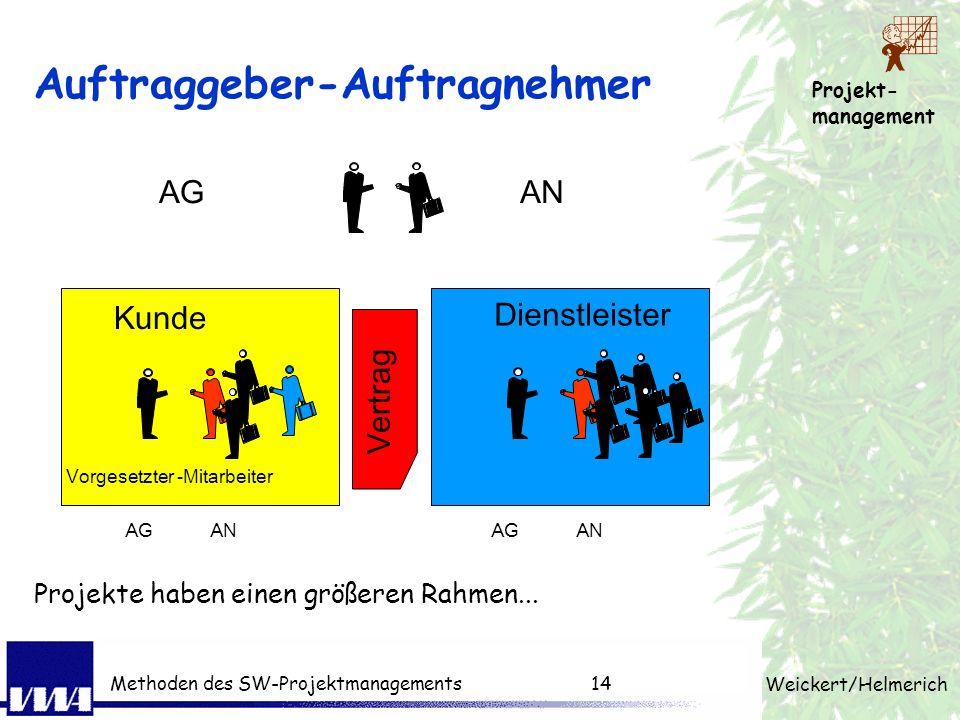 Projekt- management Weickert/Helmerich Methoden des SW-Projektmanagements13 Entwicklungsphasen ProblemanalyseAnforderungSystem- entwurf DesignImplemen
