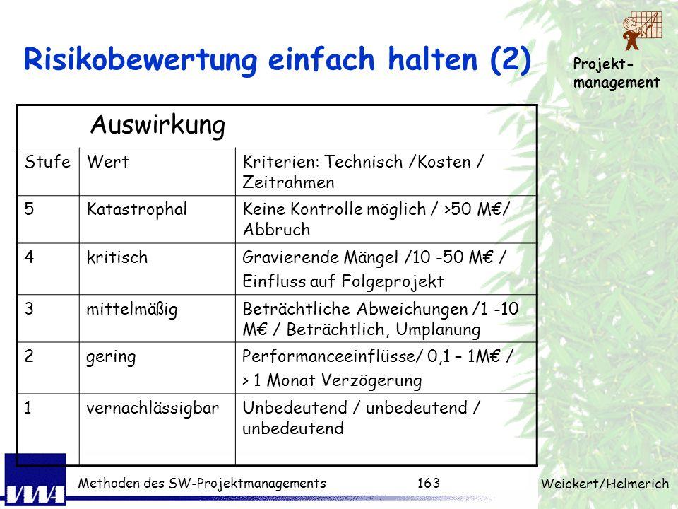 Projekt- management Weickert/Helmerich Methoden des SW-Projektmanagements162 Risikobewertung einfach halten (1) Wahrscheinlichkeit StufeWertKriterien