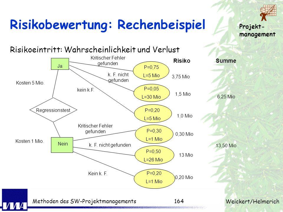 Projekt- management Weickert/Helmerich Methoden des SW-Projektmanagements163 Risikobewertung einfach halten (2) Auswirkung StufeWertKriterien: Technis