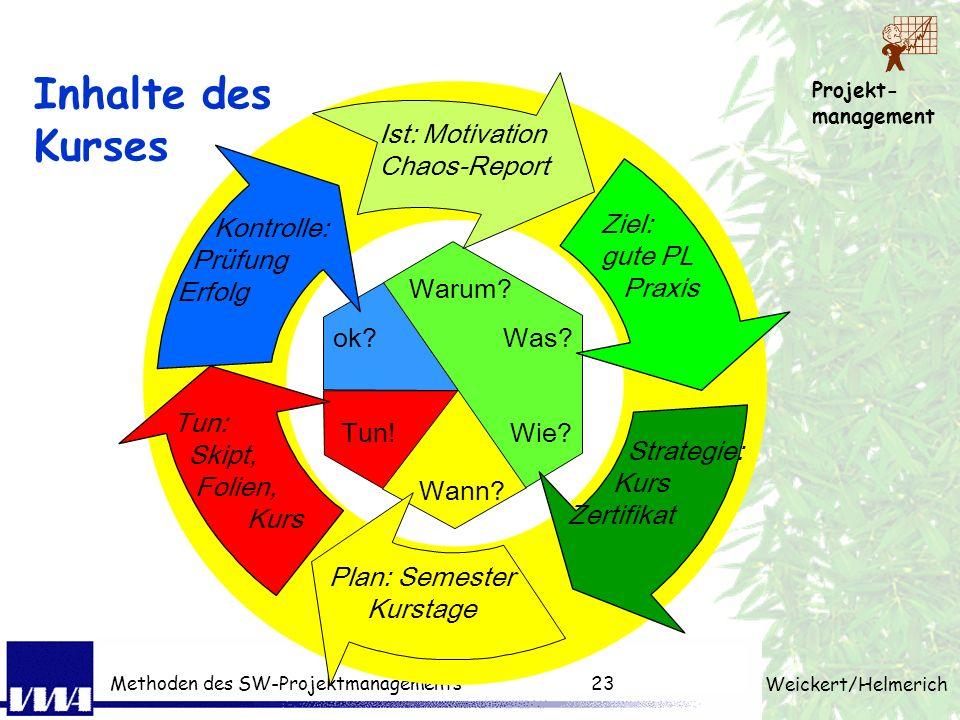 Projekt- management Weickert/Helmerich Methoden des SW-Projektmanagements22 1. Übungsaufgabe Was sind Ihre Erwartungen an den Kurs? Randbedingung: 15