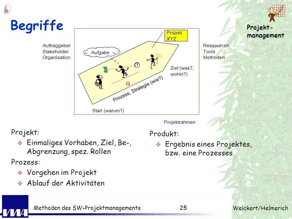 Projekt- management Weickert/Helmerich Methoden des SW-Projektmanagements24 2. Übungsaufgabe Sie sind der Projektleiter! Die Familie braucht ein Haus?