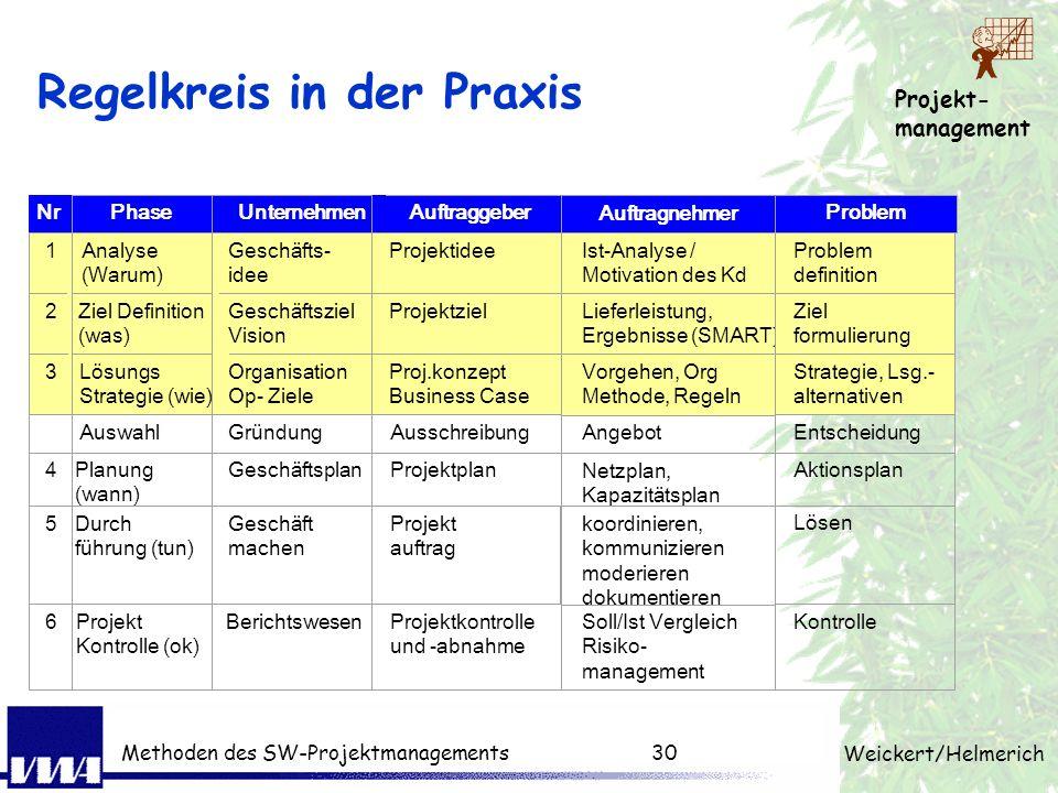 Projekt- management Weickert/Helmerich Methoden des SW-Projektmanagements29 Wiederholung: 1. Tag Motivation Projekte sind anspruchsvolle neue Herausfo