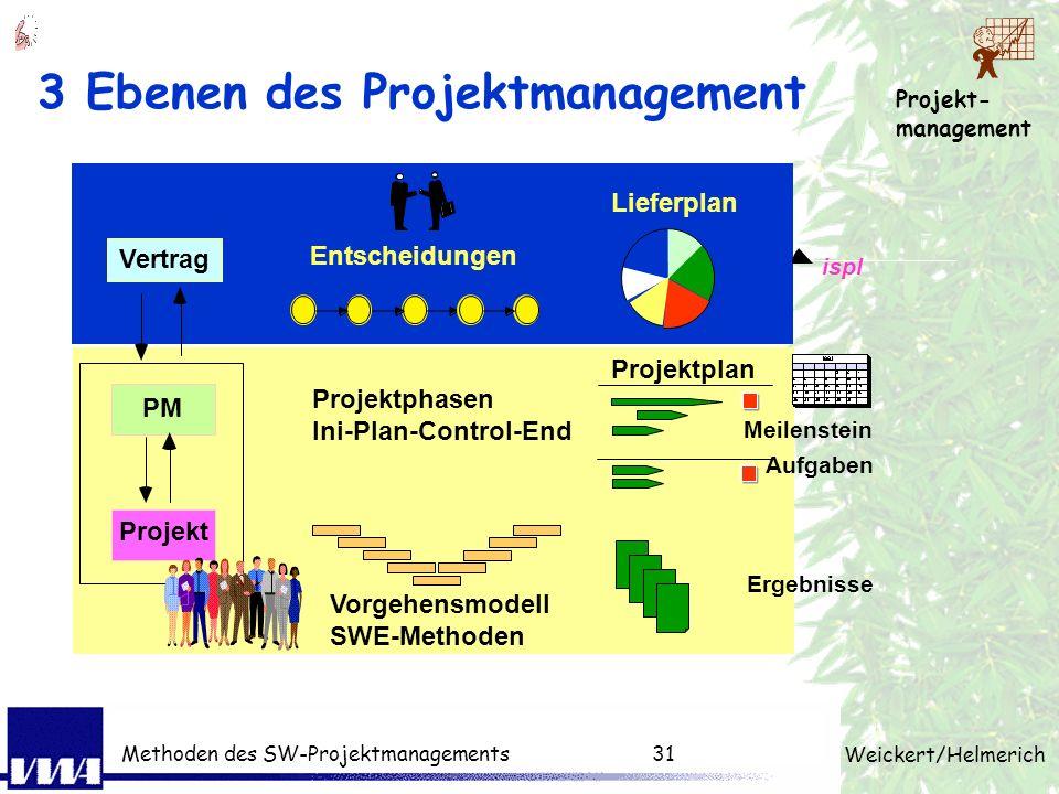 Projekt- management Weickert/Helmerich Methoden des SW-Projektmanagements30 Entscheidung Regelkreis in der Praxis Auftraggeber Auftragnehmer Problem P