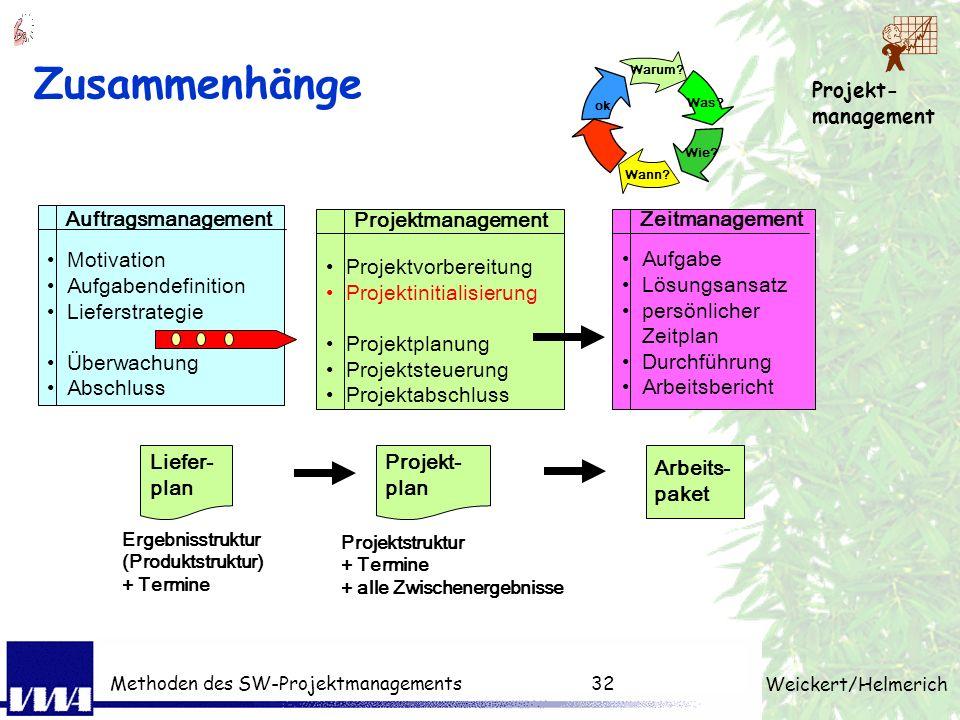 Projekt- management Weickert/Helmerich Methoden des SW-Projektmanagements31 3 Ebenen des Projektmanagement Projektplan Meilenstein Entscheidungen Vorg