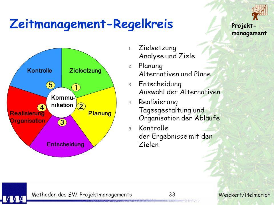 Projekt- management Weickert/Helmerich Methoden des SW-Projektmanagements32 Zusammenhänge Liefer- plan Ergebnisstruktur (Produktstruktur) + Termine Ar