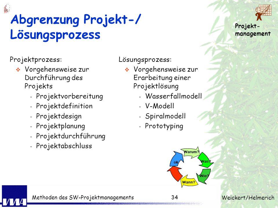 Projekt- management Weickert/Helmerich Methoden des SW-Projektmanagements33 Zeitmanagement-Regelkreis 1. Zielsetzung Analyse und Ziele 2. Planung Alte