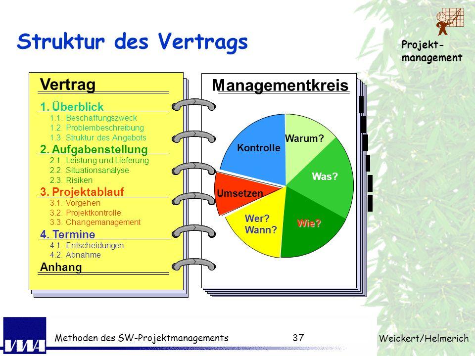 Projekt- management Weickert/Helmerich Methoden des SW-Projektmanagements36 Struktur eines Angebots 1Überblick / Grundlagen 2Aufgabenstellung 3Angebot