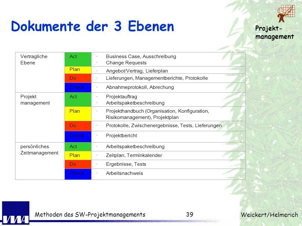 Projekt- management Weickert/Helmerich Methoden des SW-Projektmanagements38 Entwicklung der Dokumente der Business Case beschreibt in dem - das Proble