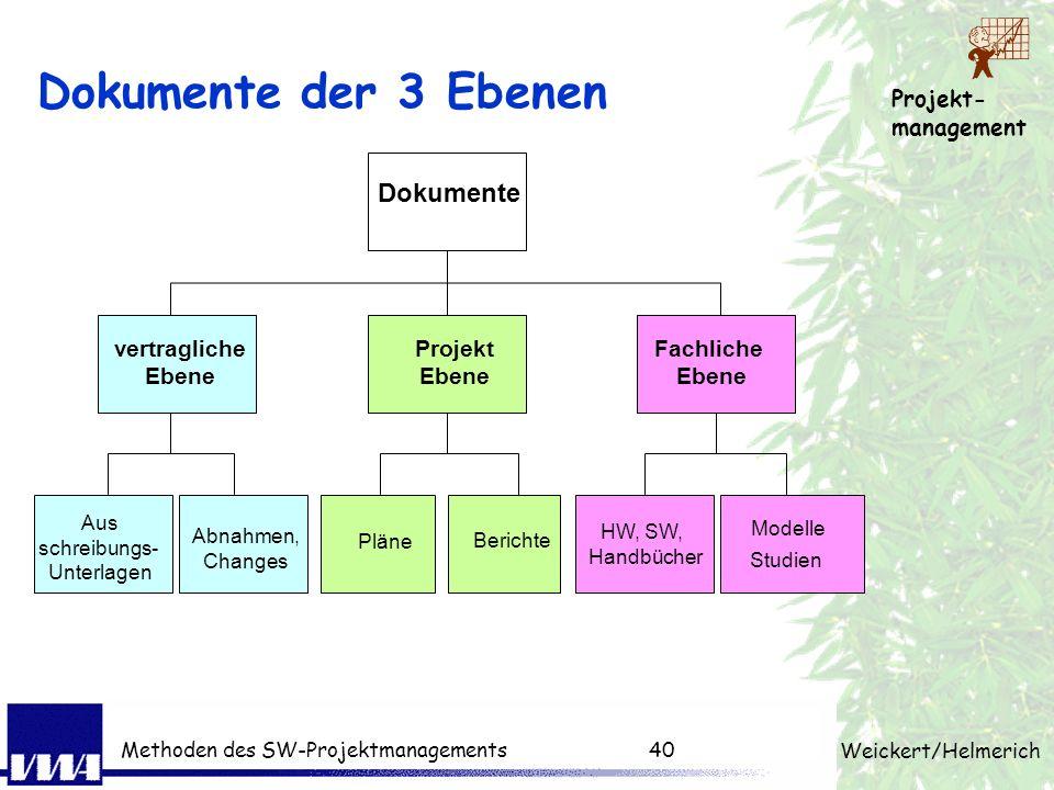 Projekt- management Weickert/Helmerich Methoden des SW-Projektmanagements39 Dokumente der 3 Ebenen Vertragliche Ebene · Business Case, Ausschreibung ·