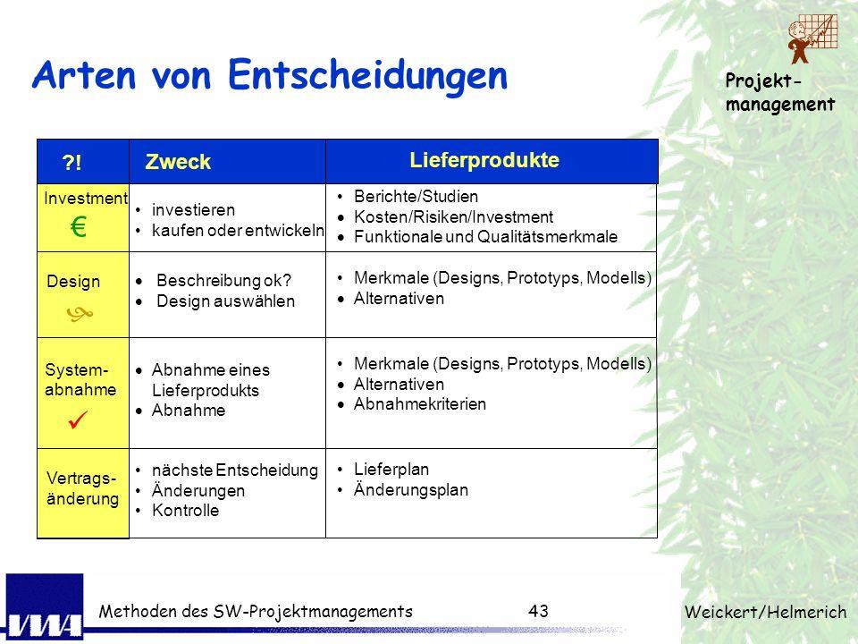 Projekt- management Weickert/Helmerich Methoden des SW-Projektmanagements42 Kunde denkt in Entscheidungen Ziel der Entscheidung benötigte Inputs als G