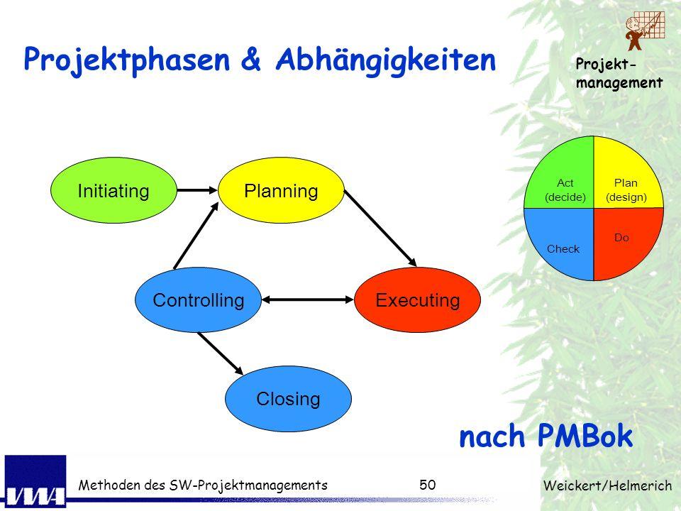 Projekt- management Weickert/Helmerich Methoden des SW-Projektmanagements49 Warum Planung? Planung ersetzt den Zufall durch den Irrtum -> Irrtum ermög