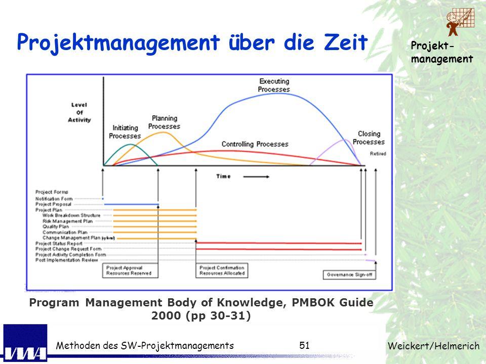 Projekt- management Weickert/Helmerich Methoden des SW-Projektmanagements50 Projektphasen & Abhängigkeiten Plan (design) Do Check Act (decide) Initiat