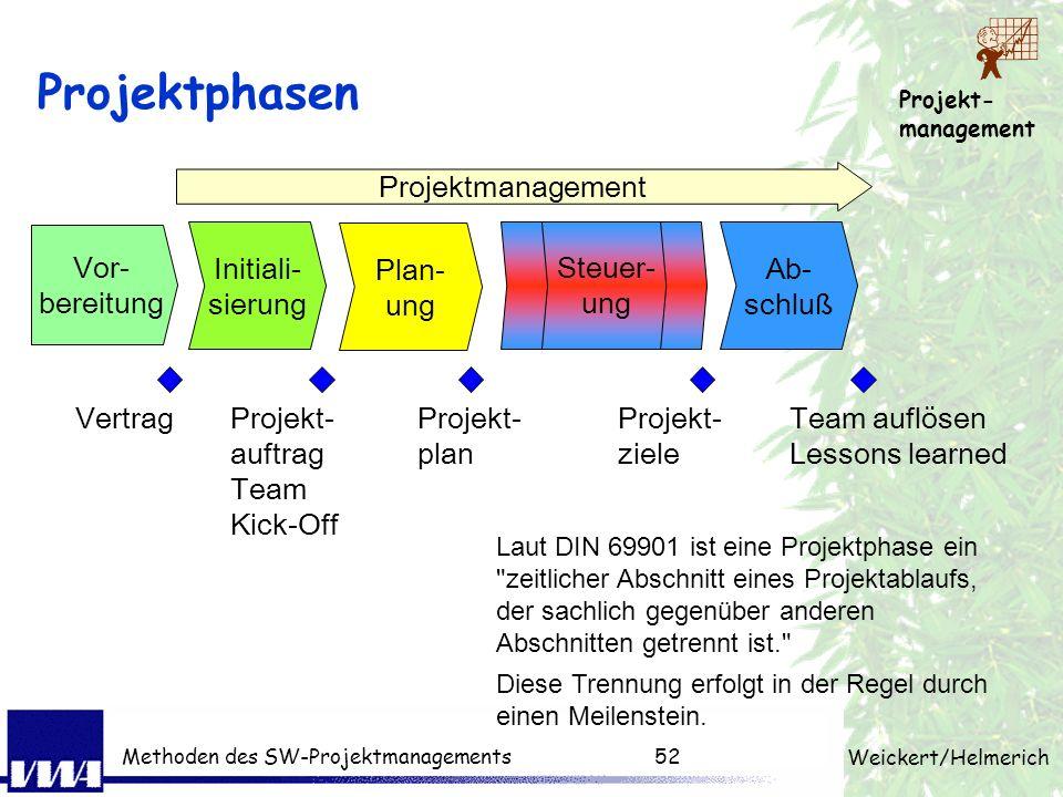 Projekt- management Weickert/Helmerich Methoden des SW-Projektmanagements51 Projektmanagement über die Zeit Program Management Body of Knowledge, PMBO