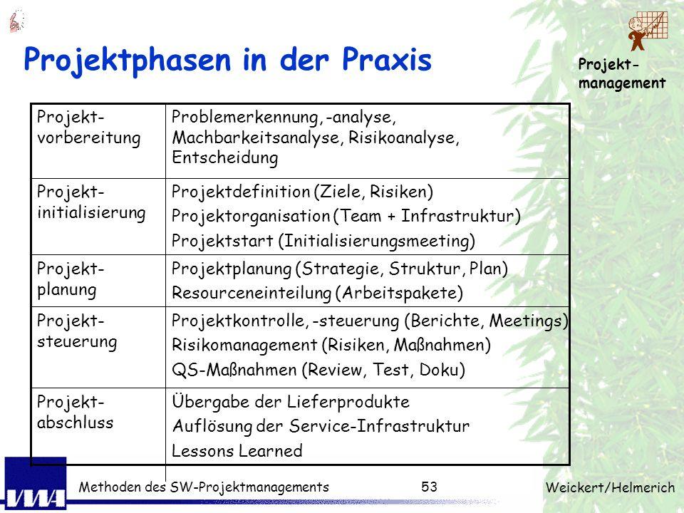 Projekt- management Weickert/Helmerich Methoden des SW-Projektmanagements52 Projektphasen Laut DIN 69901 ist eine Projektphase ein