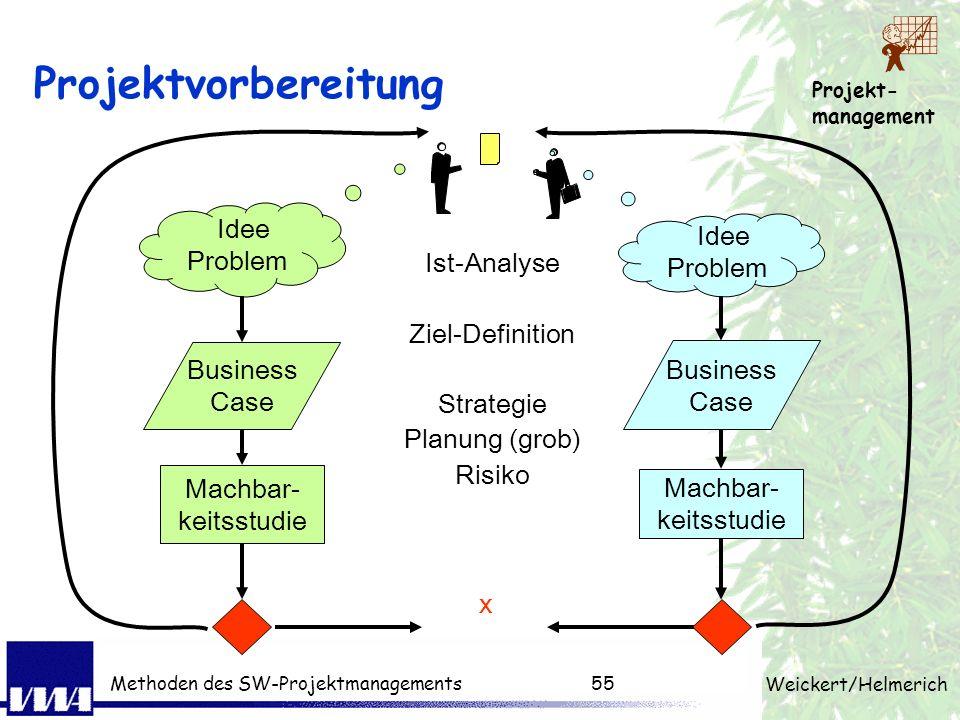 Projekt- management Weickert/Helmerich Methoden des SW-Projektmanagements54 Projektvorbereitung Problemerkennung Situationsanalyse (Techniken der Ist-