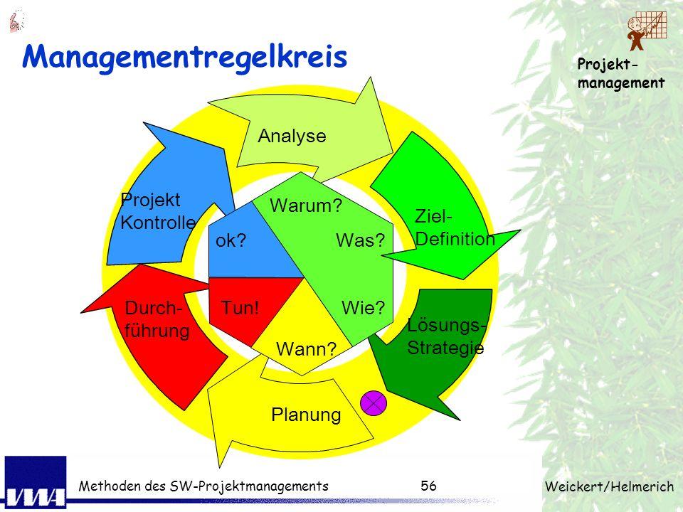 Projekt- management Weickert/Helmerich Methoden des SW-Projektmanagements55 Projektvorbereitung Idee Problem Business Case Machbar- keitsstudie Ist-An