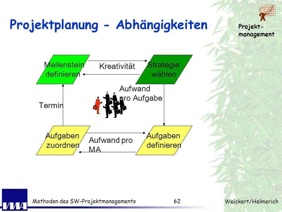 Projekt- management Weickert/Helmerich Methoden des SW-Projektmanagements61 Projektplanung Produktstruktur erstellen gemäß Entscheidungen AG muss voll