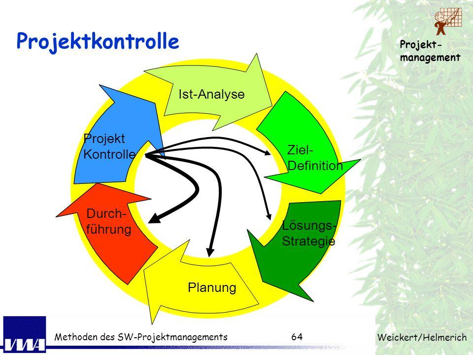Projekt- management Weickert/Helmerich Methoden des SW-Projektmanagements63 Projektsteuerung Projektkontrolle Ist-Soll Vergleich (regelmäßige Meetings