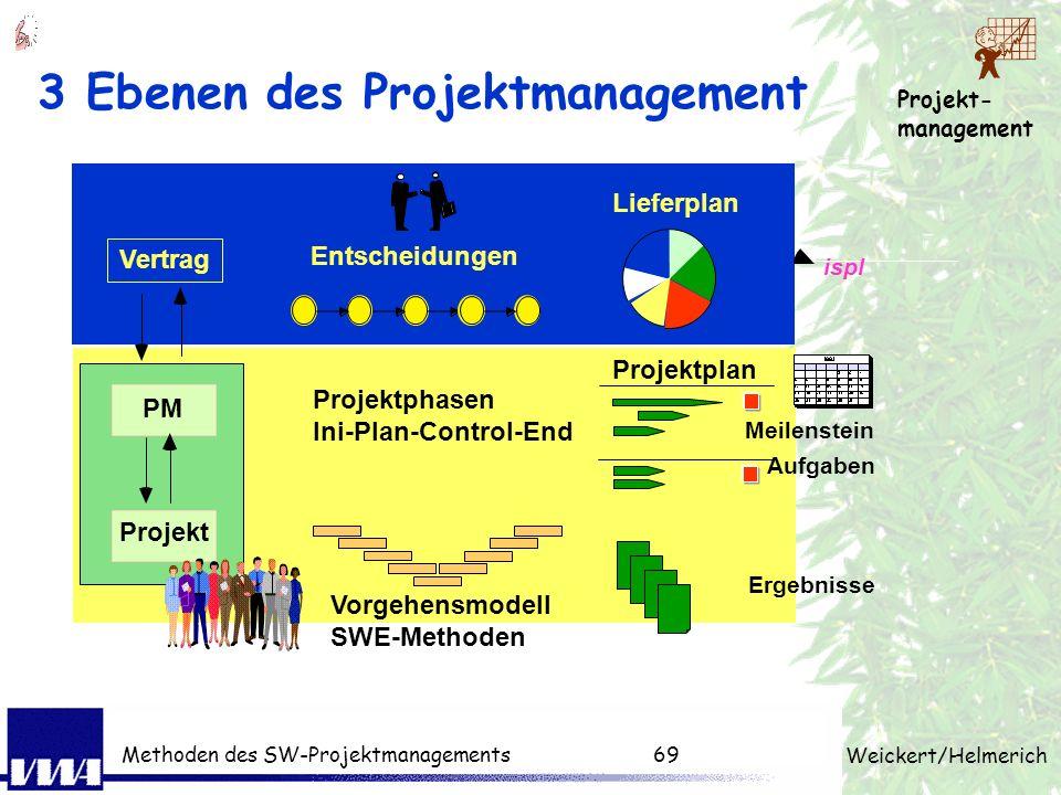 Projekt- management Weickert/Helmerich Methoden des SW-Projektmanagements68 Wiederholung: 2. Tag (Mini-Quiz) Warum unterscheidet man die 3 Managemente