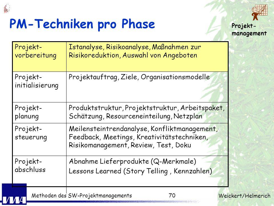 Projekt- management Weickert/Helmerich Methoden des SW-Projektmanagements69 3 Ebenen des Projektmanagement Projektplan Meilenstein Entscheidungen Vorg