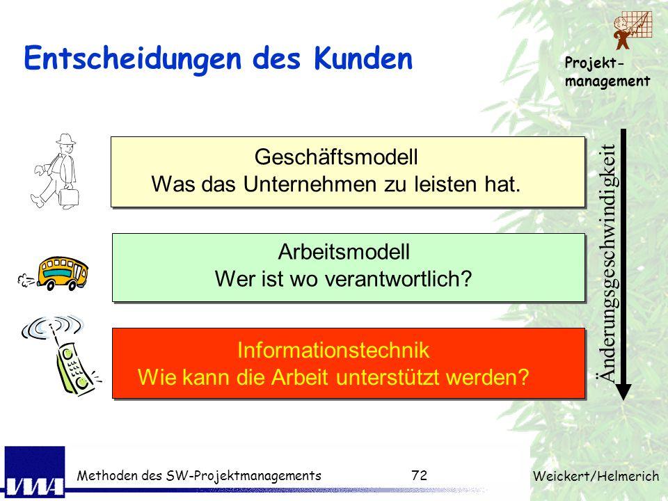 Projekt- management Weickert/Helmerich Methoden des SW-Projektmanagements71 Analyse Techniken für Ist-Analyse und Problemanalyse (Motivation des Kunde