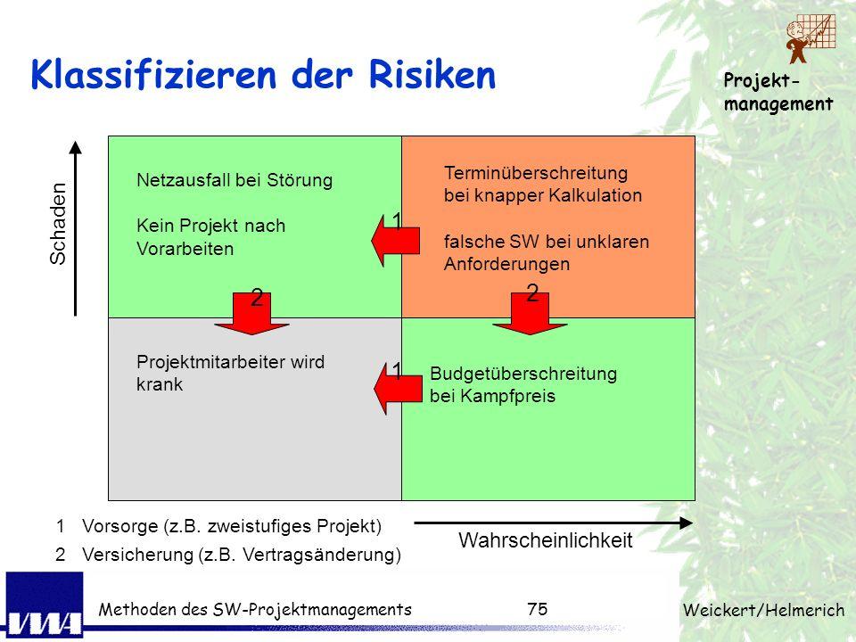 Projekt- management Weickert/Helmerich Methoden des SW-Projektmanagements74 Heuristiken bei der Analyse Sozialer Ansatz Cognitiver Ansatz IT-Experten