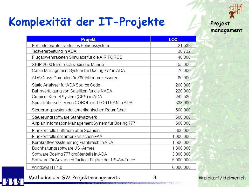 Projekt- management Weickert/Helmerich Methoden des SW-Projektmanagements7 :) Alternative Definition Ein Projekt ist.... ein unsichtbarer Parasit, der