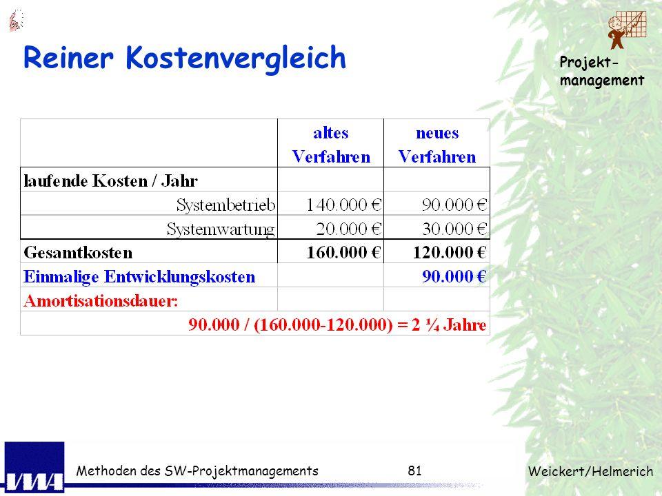 Projekt- management Weickert/Helmerich Methoden des SW-Projektmanagements80 Checkliste für Angebot Struktur des Angebots Situation und Aufgabe verstan