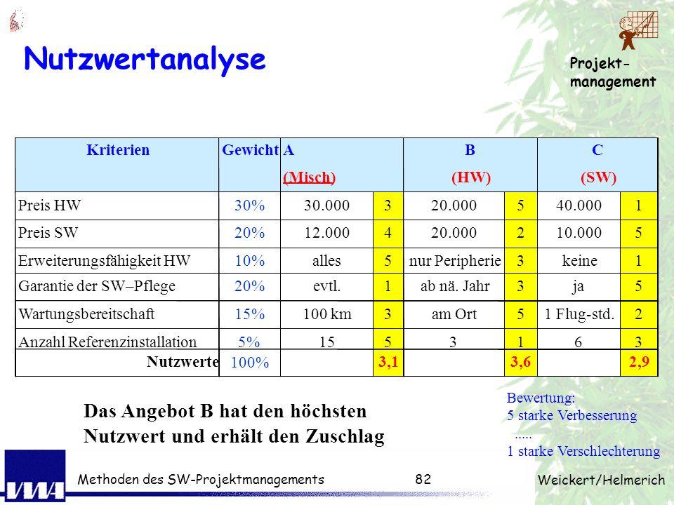 Projekt- management Weickert/Helmerich Methoden des SW-Projektmanagements81 Reiner Kostenvergleich