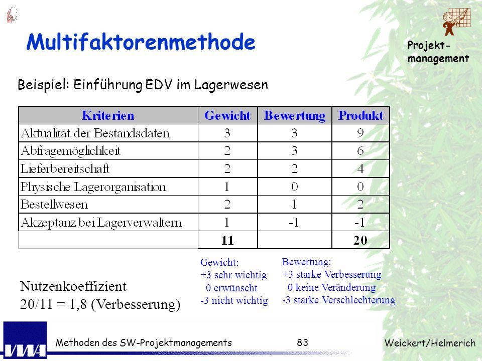 Projekt- management Weickert/Helmerich Methoden des SW-Projektmanagements82 Nutzwertanalyse Preis HW30%30.000320.000540.0001 Preis SW20%12.000420.0002