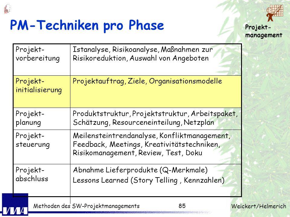Projekt- management Weickert/Helmerich Methoden des SW-Projektmanagements84 Methoden zur Angebotsauswahl 1. KO-Kriterien aufstellen 2. Andere Kriterie