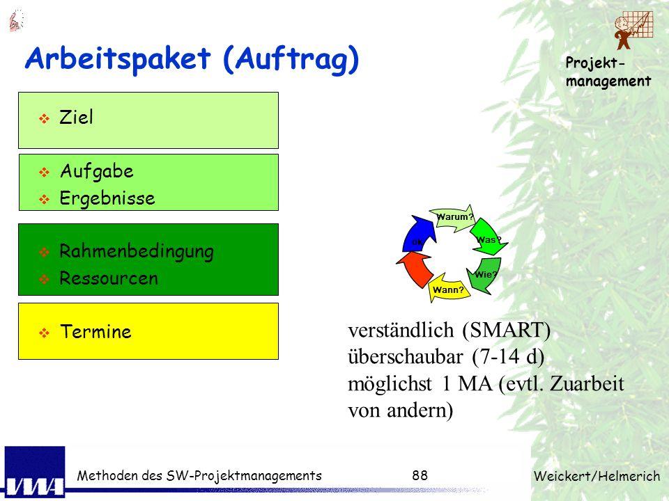 Projekt- management Weickert/Helmerich Methoden des SW-Projektmanagements87 Projektdoku - Auftrag Projekthintergrund Ziele Wirtschaftlichkeit / Projek