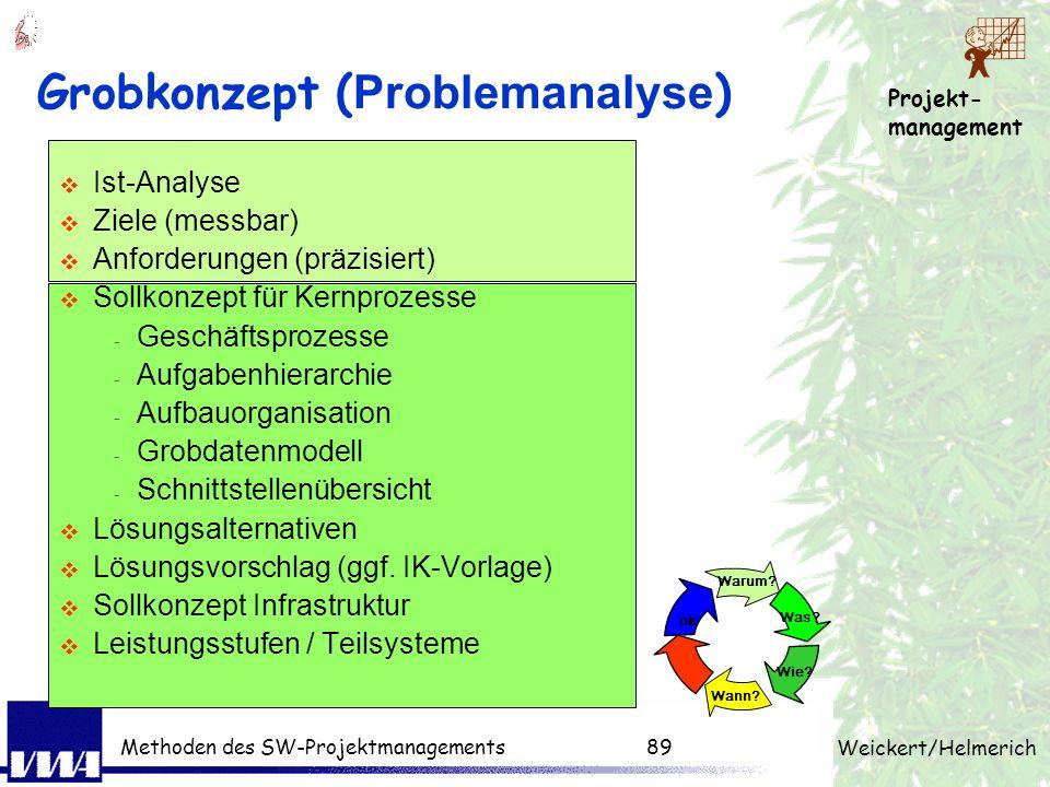 Projekt- management Weickert/Helmerich Methoden des SW-Projektmanagements88 Ziel Aufgabe Ergebnisse Rahmenbedingung Ressourcen Termine Arbeitspaket (A