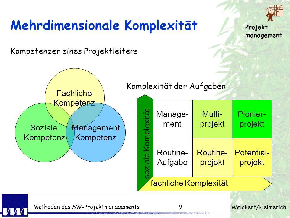 Projekt- management Weickert/Helmerich Methoden des SW-Projektmanagements8 Komplexität der IT-Projekte ProjektLOC Fehlertolerantes verteiltes Betriebs