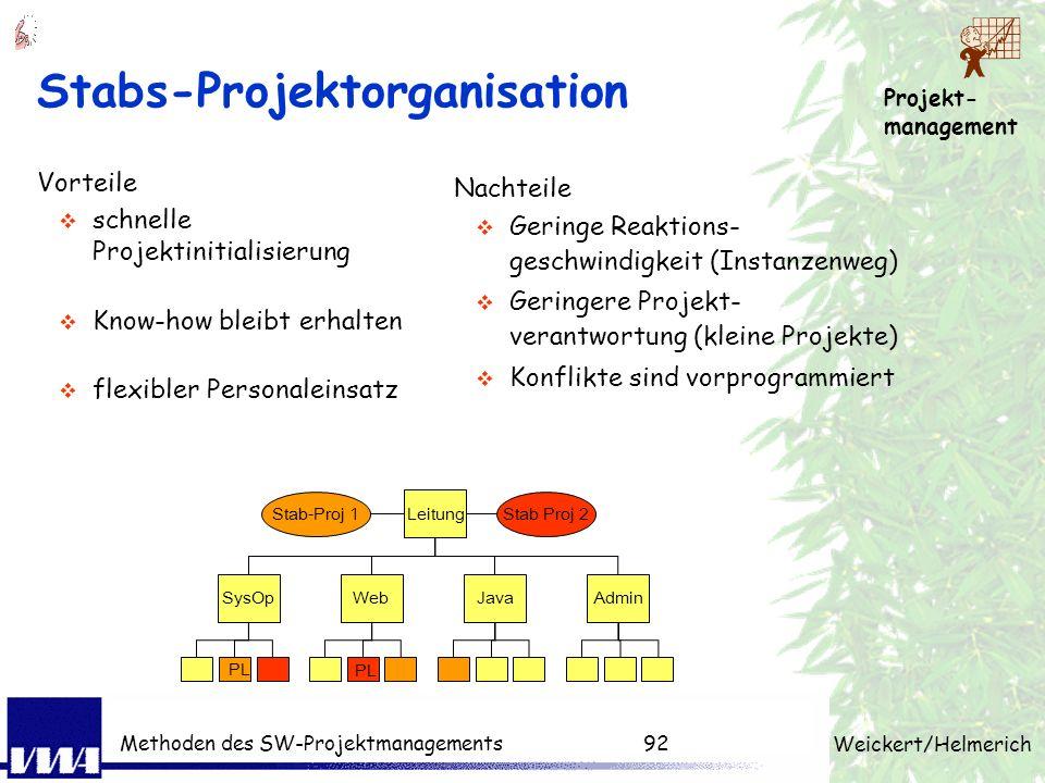 Projekt- management Weickert/Helmerich Methoden des SW-Projektmanagements91 Rollen im Projekt Externe Rollen Auftraggeber (AG) Projektbetreuer Reviewe