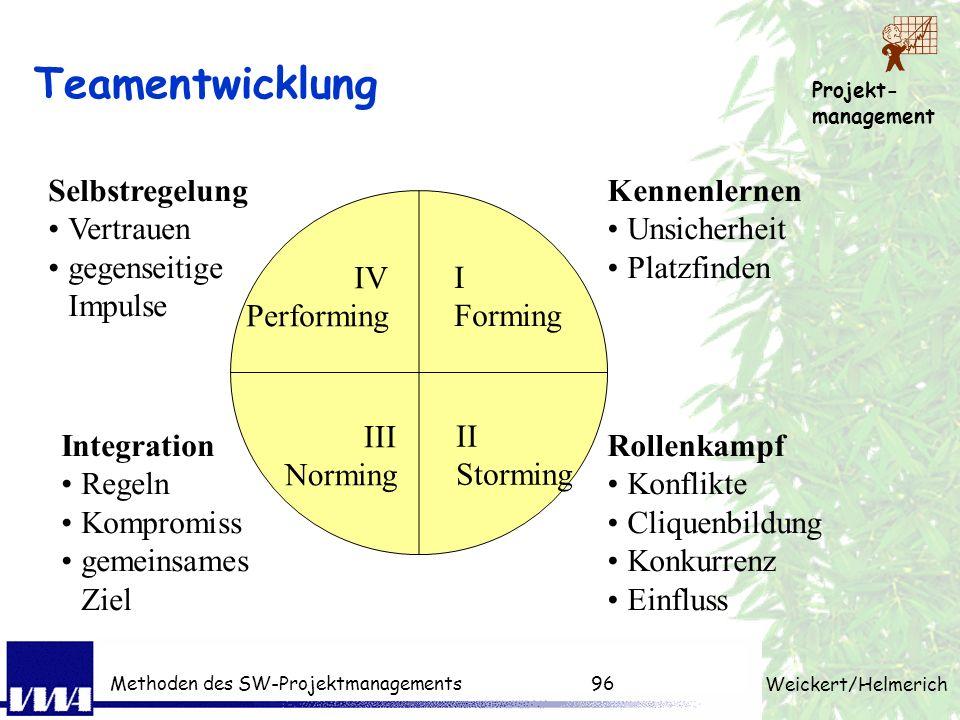 Projekt- management Weickert/Helmerich Methoden des SW-Projektmanagements95 Teaming Kennenlernen Interviewspiel (Vorstellung eines Stargasts) - was br