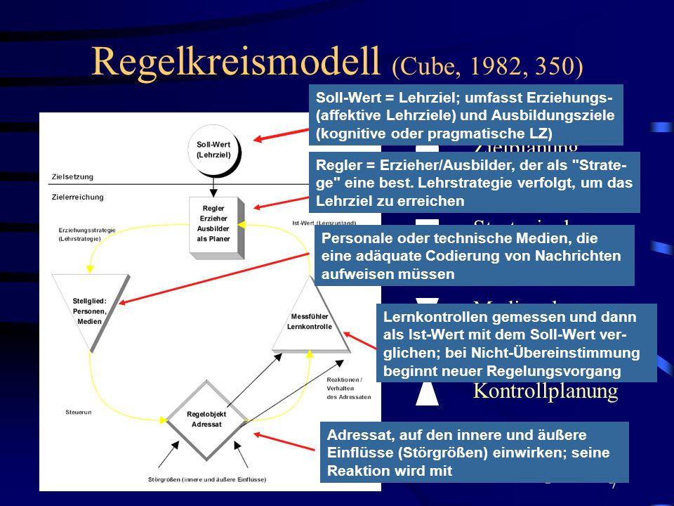 7 Regelkreismodell (Cube, 1982, 350) Zielplanung Strategieplanung Medienplanung Kontrollplanung Verlaufsplanung Soll-Wert = Lehrziel; umfasst Erziehun