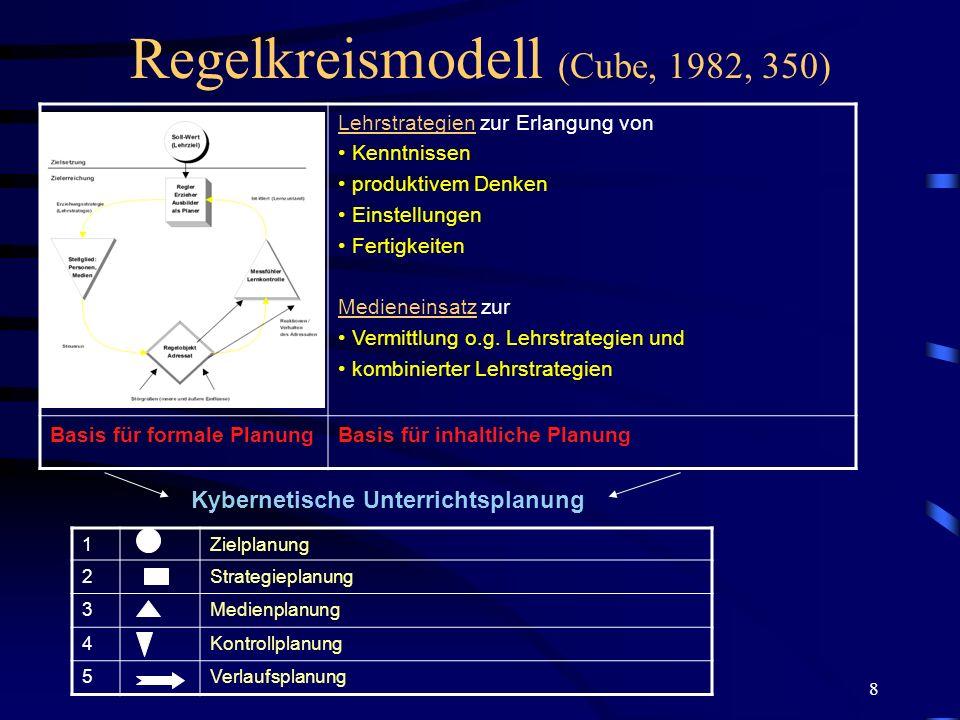 8 Regelkreismodell (Cube, 1982, 350) Lehrstrategien zur Erlangung von Kenntnissen produktivem Denken Einstellungen Fertigkeiten Medieneinsatz zur Verm