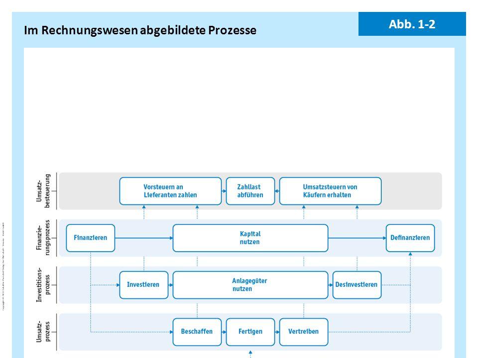 BuJa-d7EgcYoE5_Copyright_Schäffer-Poeschel_Verlag Copyright © 2011 Schäffer-Poeschel Verlag für Wirtschaft · Steuern · Recht GmbH Im Rechnungswesen ab