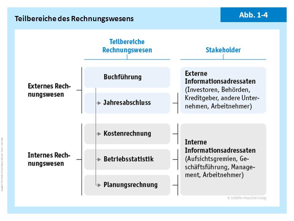 Copyright © 2011 Schäffer-Poeschel Verlag für Wirtschaft · Steuern · Recht GmbH BuJa-d7EgcYoE5_Copyright_Schäffer-Poeschel_Verlag Teilbereiche des Rec