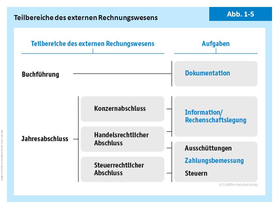Copyright © 2011 Schäffer-Poeschel Verlag für Wirtschaft · Steuern · Recht GmbH BuJa-d7EgcYoE5_Copyright_Schäffer-Poeschel_Verlag Teilbereiche des ext