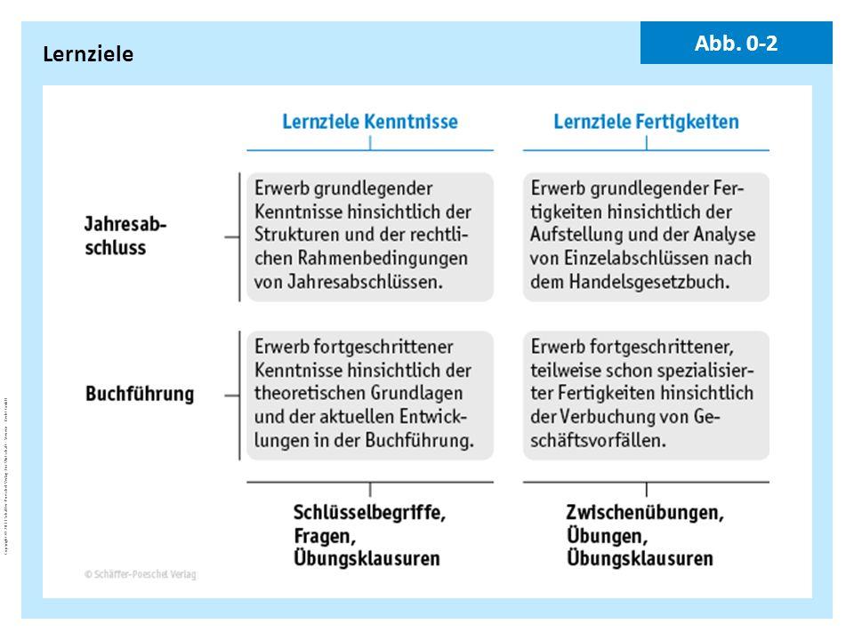 Copyright © 2011 Schäffer-Poeschel Verlag für Wirtschaft · Steuern · Recht GmbH BuJa-d7EgcYoE5_Copyright_Schäffer-Poeschel_Verlag Lernziele Abb. 0-2