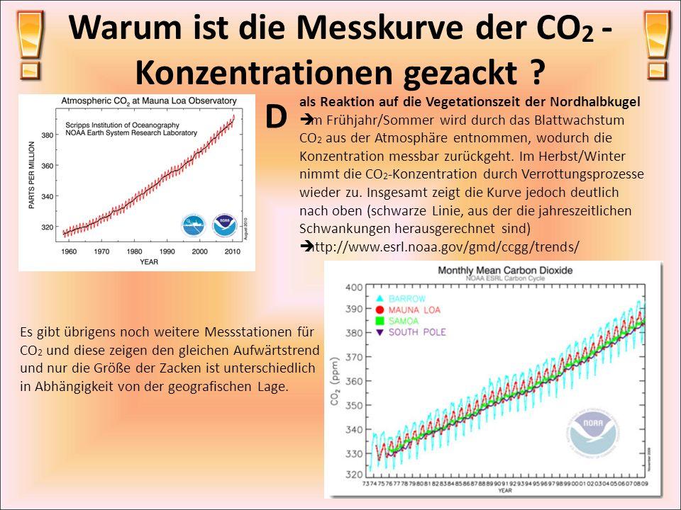 Warum ist die Messkurve der CO 2 - Konzentrationen gezackt ? D als Reaktion auf die Vegetationszeit der Nordhalbkugel Im Frühjahr/Sommer wird durch da
