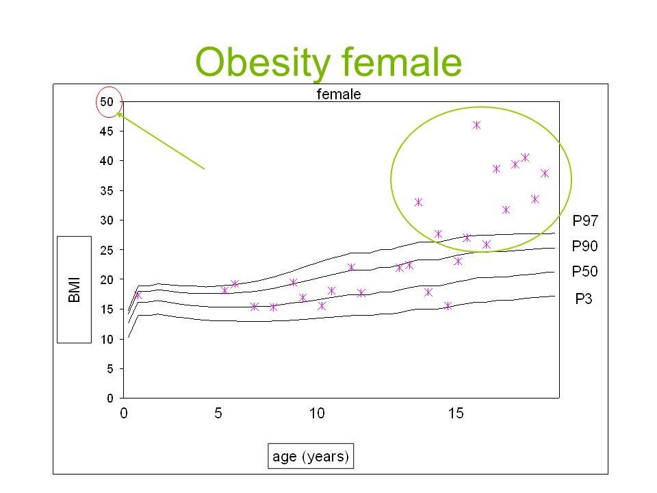 Obesity female