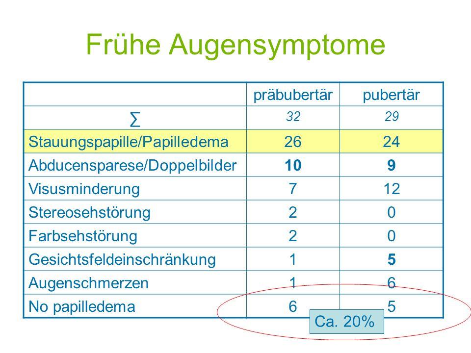 Frühe Augensymptome präbubertärpubertär 3229 Stauungspapille/Papilledema2624 Abducensparese/Doppelbilder109 Visusminderung712 Stereosehstörung20 Farbs