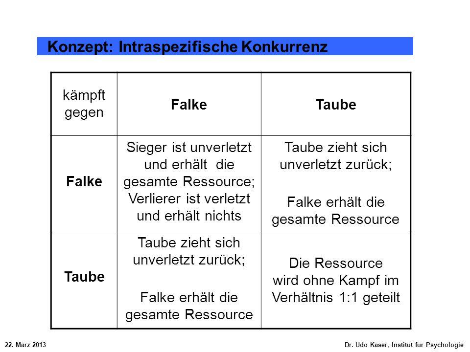 22. März 2013 Dr. Udo Käser, Institut für Psychologie Konzept: Intraspezifische Konkurrenz kämpft gegen FalkeTaube Falke Sieger ist unverletzt und erh