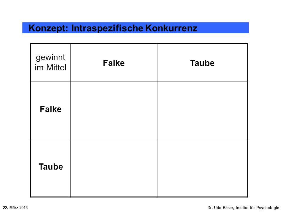 22. März 2013 Dr. Udo Käser, Institut für Psychologie Konzept: Intraspezifische Konkurrenz gewinnt im Mittel FalkeTaube Falke Taube
