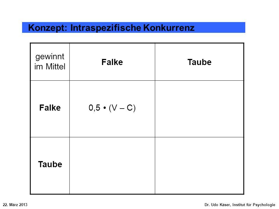 22. März 2013 Dr. Udo Käser, Institut für Psychologie Konzept: Intraspezifische Konkurrenz gewinnt im Mittel FalkeTaube Falke0,5 (V – C) Taube